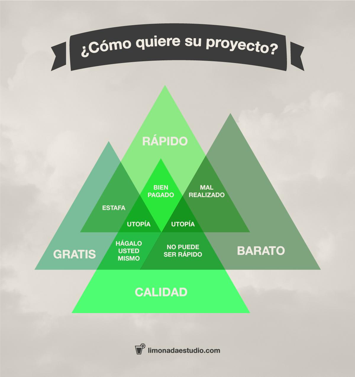 COMO-QUIERE-SU-PROYECTO--POST--ENTRADA--BLOG--LIMONADA-ESTUDIO